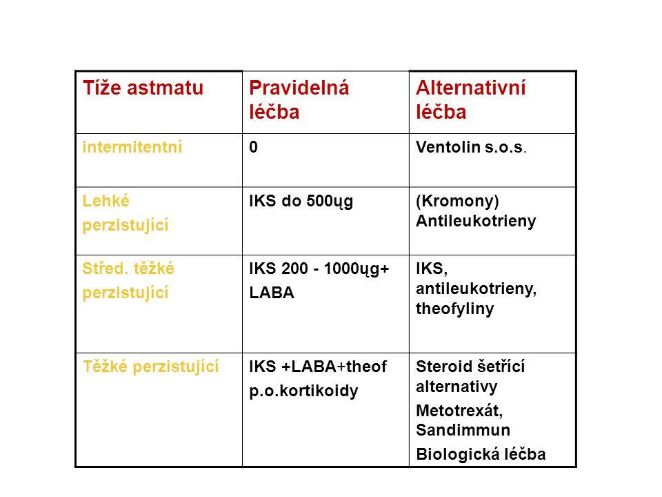 Tíže astmatuPravidelná léčba Alternativní léčba intermitentní0Ventolin s.o.s.