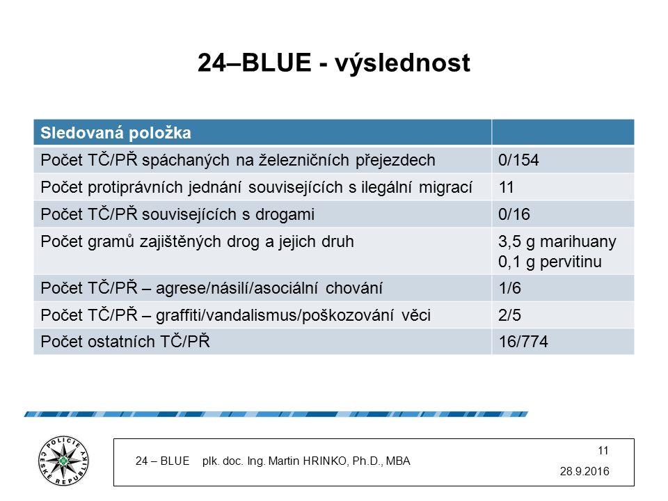 24–BLUE - výslednost Sledovaná položka Počet TČ/PŘ spáchaných na železničních přejezdech0/154 Počet protiprávních jednání souvisejících s ilegální mig