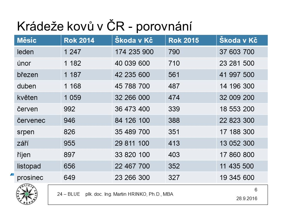 Krádeže kovů v ČR - porovnání MěsícRok 2014Škoda v KčRok 2015Škoda v Kč leden1 247174 235 90079037 603 700 únor1 18240 039 60071023 281 500 březen1 18