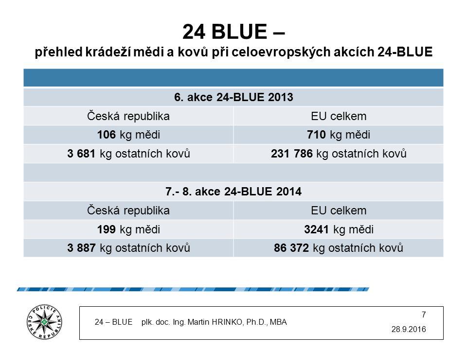24 BLUE – přehled krádeží mědi a kovů při celoevropských akcích 24-BLUE 6. akce 24-BLUE 2013 Česká republikaEU celkem 106 kg mědi710 kg mědi 3 681 kg
