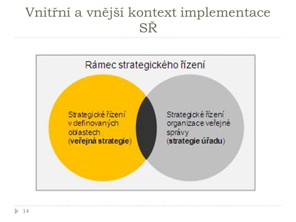 Vnitřní a vnější kontext implementace SŘ 14