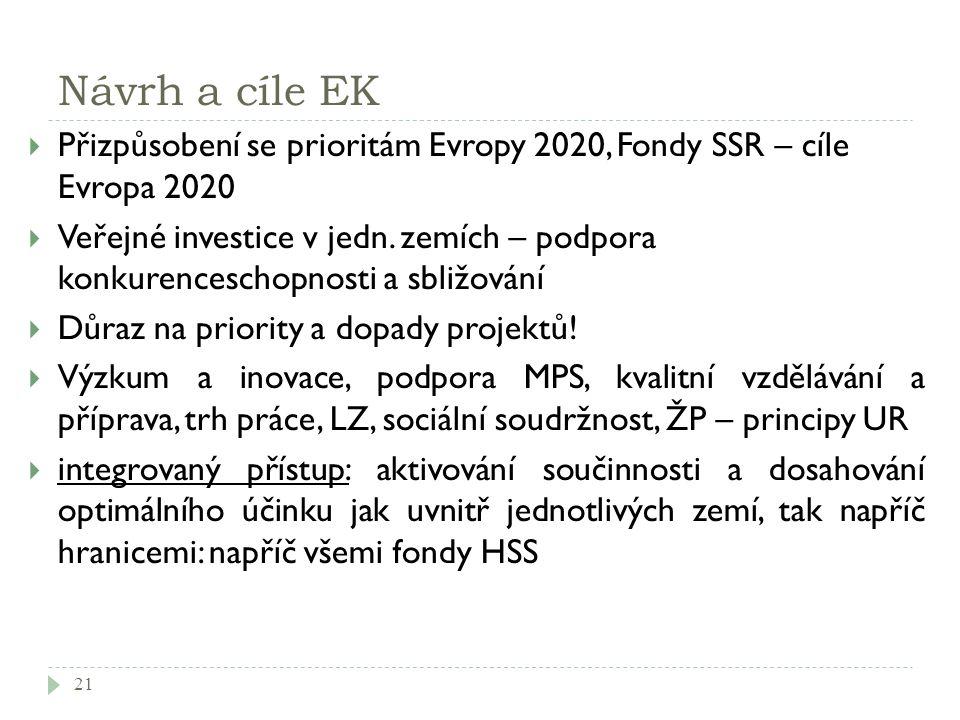 Návrh a cíle EK  Přizpůsobení se prioritám Evropy 2020, Fondy SSR – cíle Evropa 2020  Veřejné investice v jedn. zemích – podpora konkurenceschopnost