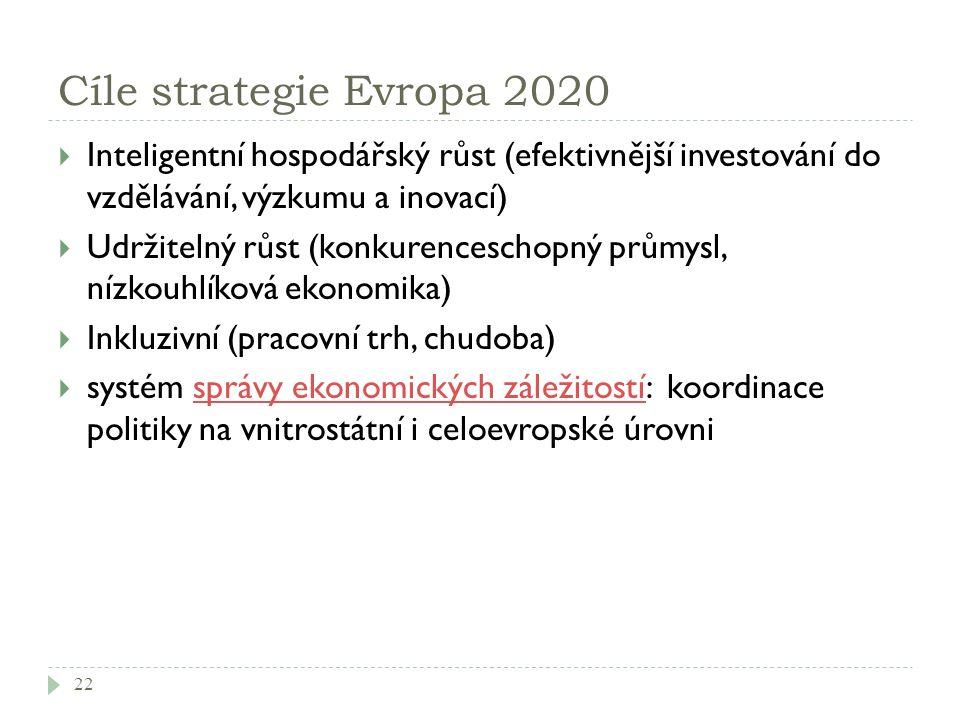 Cíle strategie Evropa 2020  Inteligentní hospodářský růst (efektivnější investování do vzdělávání, výzkumu a inovací)  Udržitelný růst (konkurenceschopný průmysl, nízkouhlíková ekonomika)  Inkluzivní (pracovní trh, chudoba)  systém správy ekonomických záležitostí: koordinace politiky na vnitrostátní i celoevropské úrovnisprávy ekonomických záležitostí 22