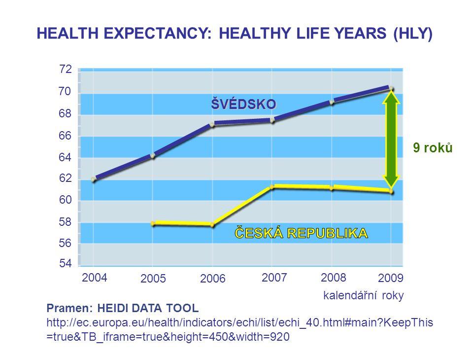 72 70 ŠVÉDSKO 68 66 64 62 60 58 56 54 2004 2005 2006 20072008 2009 HEALTH EXPECTANCY: HEALTHY LIFE YEARS (HLY) kalendářní roky Pramen: HEIDI DATA TOOL http://ec.europa.eu/health/indicators/echi/list/echi_40.html#main KeepThis =true&TB_iframe=true&height=450&width=920 9 roků