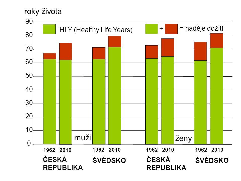 0 10 20 30 40 50 60 70 80 90 1962 2010 muži ČESKÁ REPUBLIKA ŠVÉDSKO ČESKÁ REPUBLIKA ženy ŠVÉDSKO HLY (Healthy Life Years) = naděje dožití + roky života