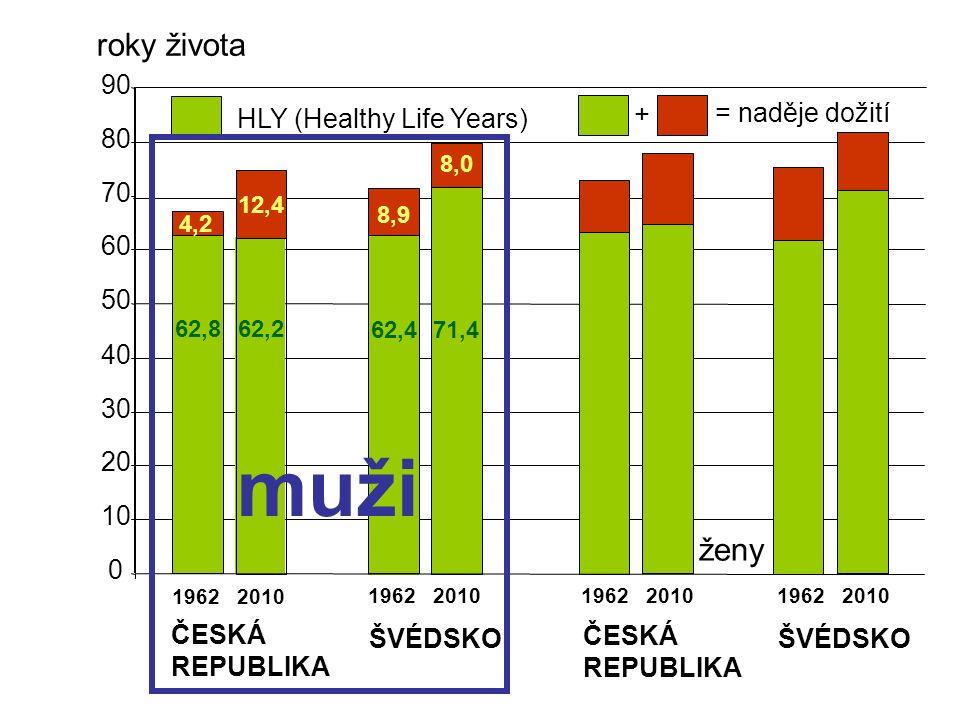 0 10 20 30 40 50 60 70 80 90 1962 2010 muži ČESKÁ REPUBLIKA ŠVÉDSKO ČESKÁ REPUBLIKA ženy ŠVÉDSKO HLY (Healthy Life Years) = naděje dožití + roky života 62,8 62,2 62,471,4 4,2 12,4 8,9 8,0