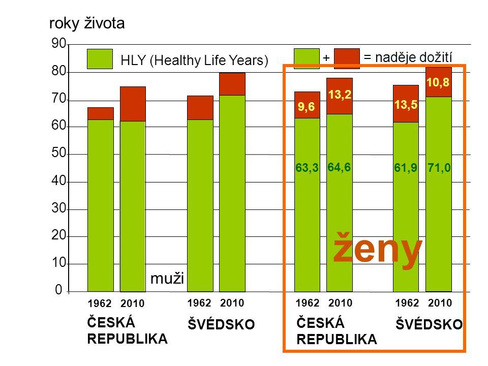0 10 20 30 40 50 60 70 80 90 1962 2010 muži ČESKÁ REPUBLIKA ŠVÉDSKO ČESKÁ REPUBLIKA ženy ŠVÉDSKO HLY (Healthy Life Years) = naděje dožití + roky života 63,3 64,6 61,971,0 13,2 13,5 10,8 9,6
