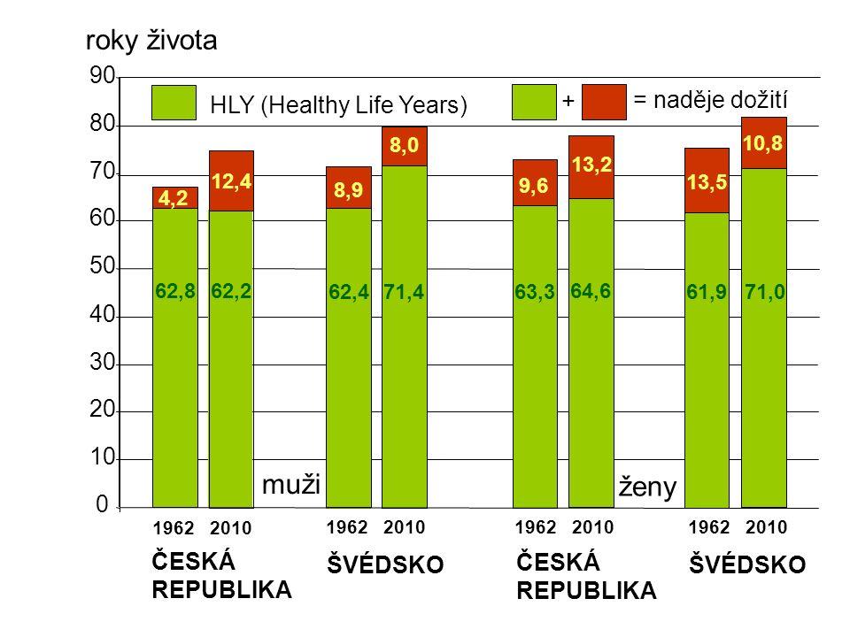 0 10 20 30 40 50 60 70 80 90 1962 2010 muži ČESKÁ REPUBLIKA ŠVÉDSKO ČESKÁ REPUBLIKA ženy ŠVÉDSKO HLY (Healthy Life Years) = naděje dožití + roky života 62,8 62,2 62,471,463,3 64,6 61,971,0 4,2 12,4 13,2 13,5 10,8 8,9 8,0 9,6