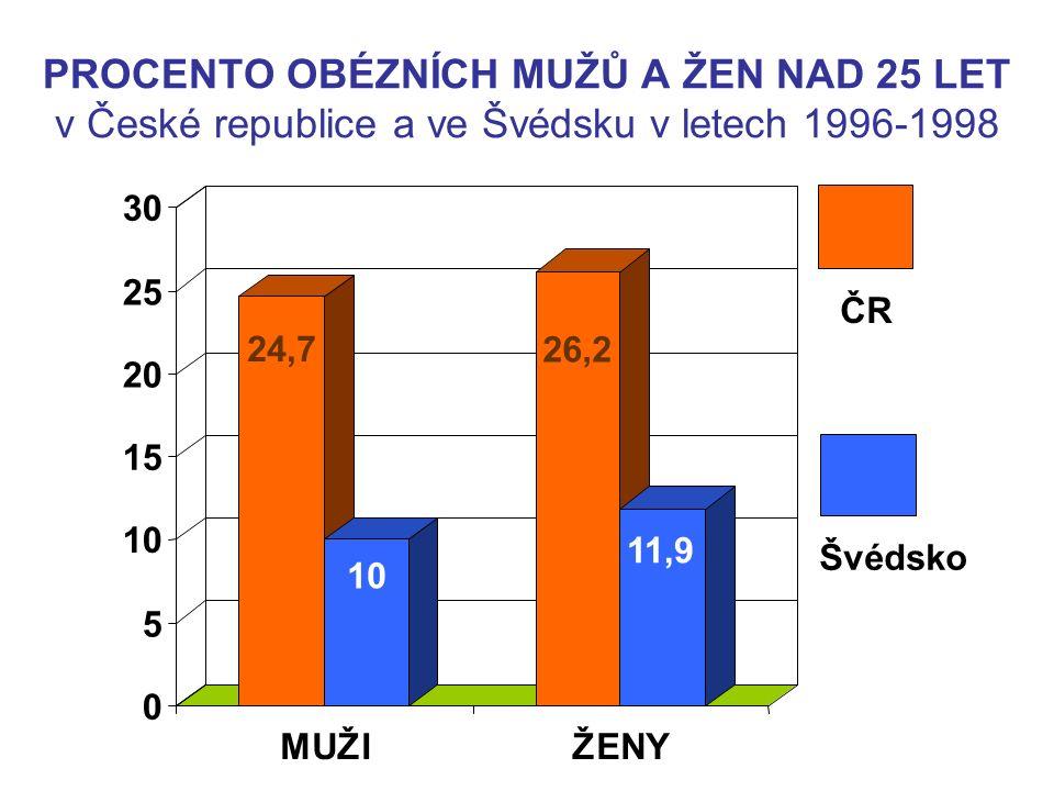 PROCENTO OBÉZNÍCH MUŽŮ A ŽEN NAD 25 LET v České republice a ve Švédsku v letech 1996-1998 24,7 10 26,2 11,9 0 5 10 15 20 25 30 MUŽIŽENY ČR Švédsko