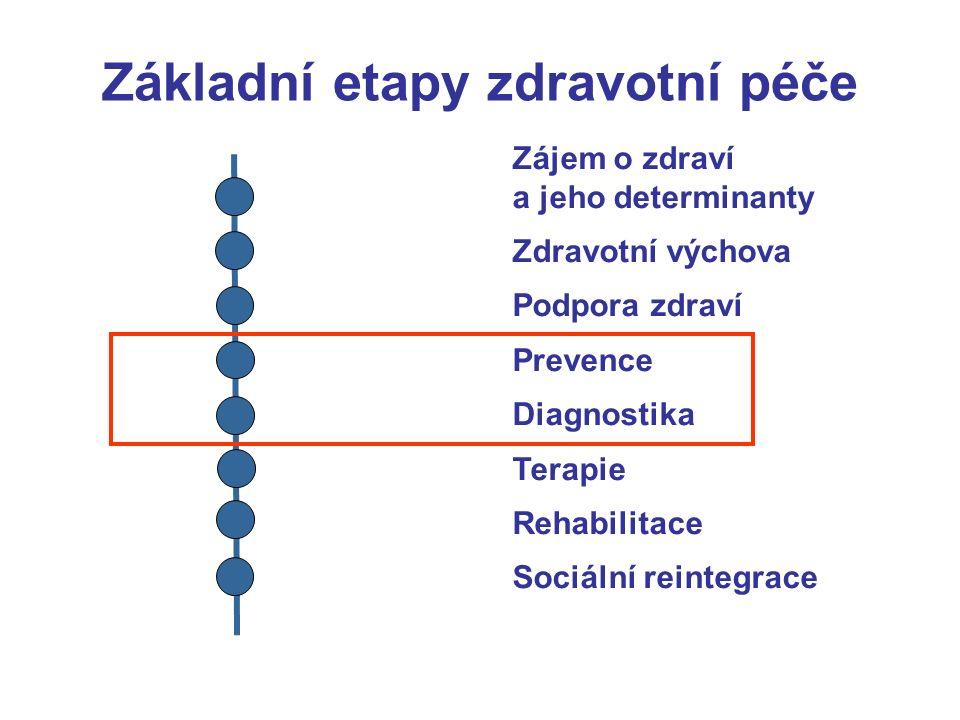 Zájem o zdraví a jeho determinanty Zdravotní výchova Podpora zdraví Prevence Diagnostika Terapie Rehabilitace Sociální reintegrace Základní etapy zdravotní péče