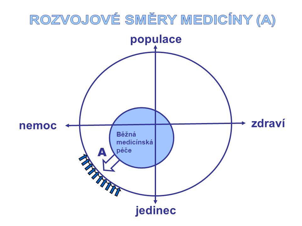 jedinec populace Běžná medicínská péče A zdraví nemoc