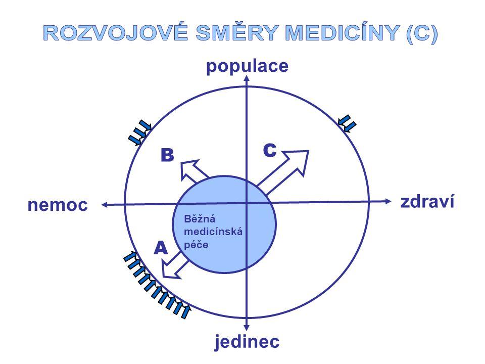 jedinec populace Běžná medicínská péče A B C zdraví nemoc