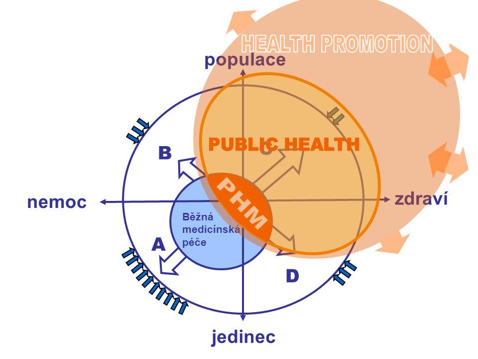 jedinec populace Běžná medicínská péče A B C D zdraví nemoc