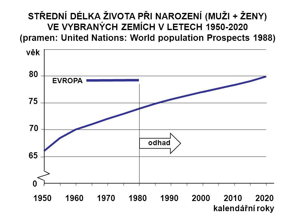 STŘEDNÍ DÉLKA ŽIVOTA PŘI NAROZENÍ (MUŽI + ŽENY) VE VYBRANÝCH ZEMÍCH V LETECH 1950-2020 (pramen: United Nations: World population Prospects 1988) 65 70 75 80 věk 19501960197019801990200020102020 0 kalendářní roky odhad EVROPA