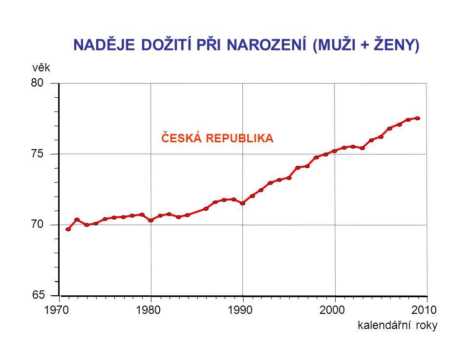 NADĚJE DOŽITÍ PŘI NAROZENÍ (MUŽI + ŽENY) 65 70 75 80 19701980199020002010 ČESKÁ REPUBLIKA věk kalendářní roky