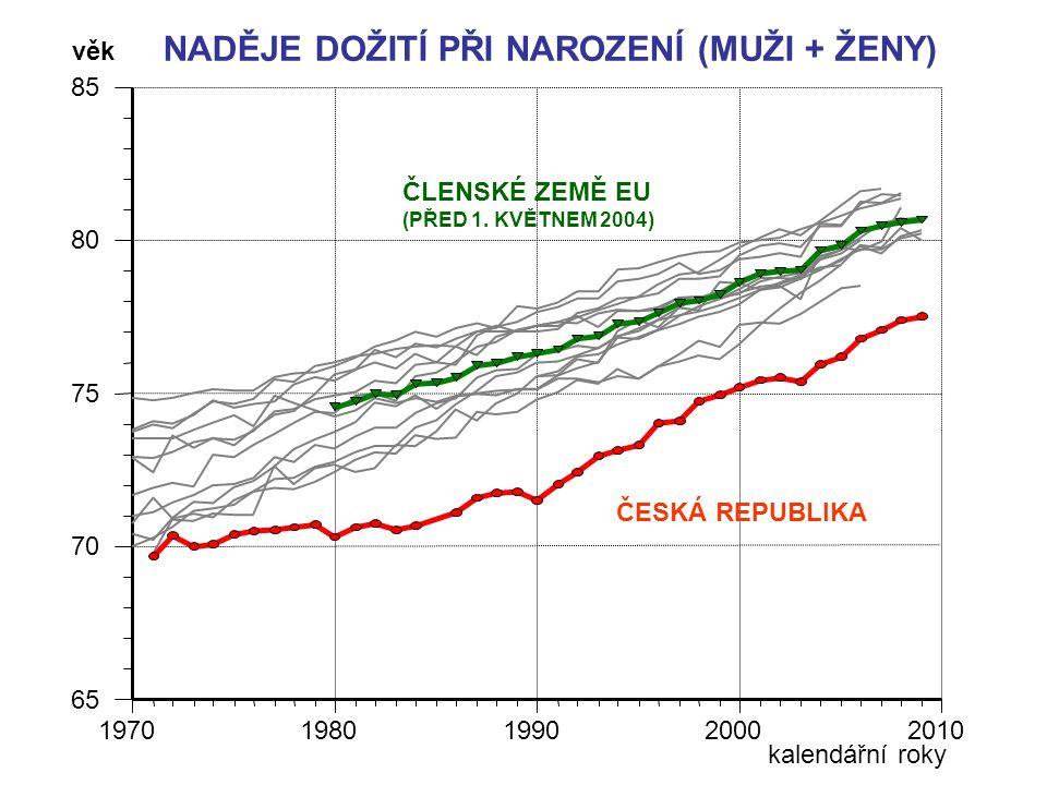 NADĚJE DOŽITÍ PŘI NAROZENÍ (MUŽI + ŽENY) 65 70 75 80 85 19701980199020002010 ČESKÁ REPUBLIKA ČLENSKÉ ZEMĚ EU (PŘED 1.