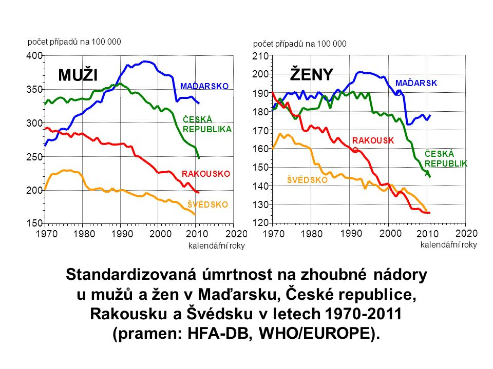 Standardizovaná úmrtnost na zhoubné nádory u mužů a žen v Maďarsku, České republice, Rakousku a Švédsku v letech 1970-2011 (pramen: HFA-DB, WHO/EUROPE).