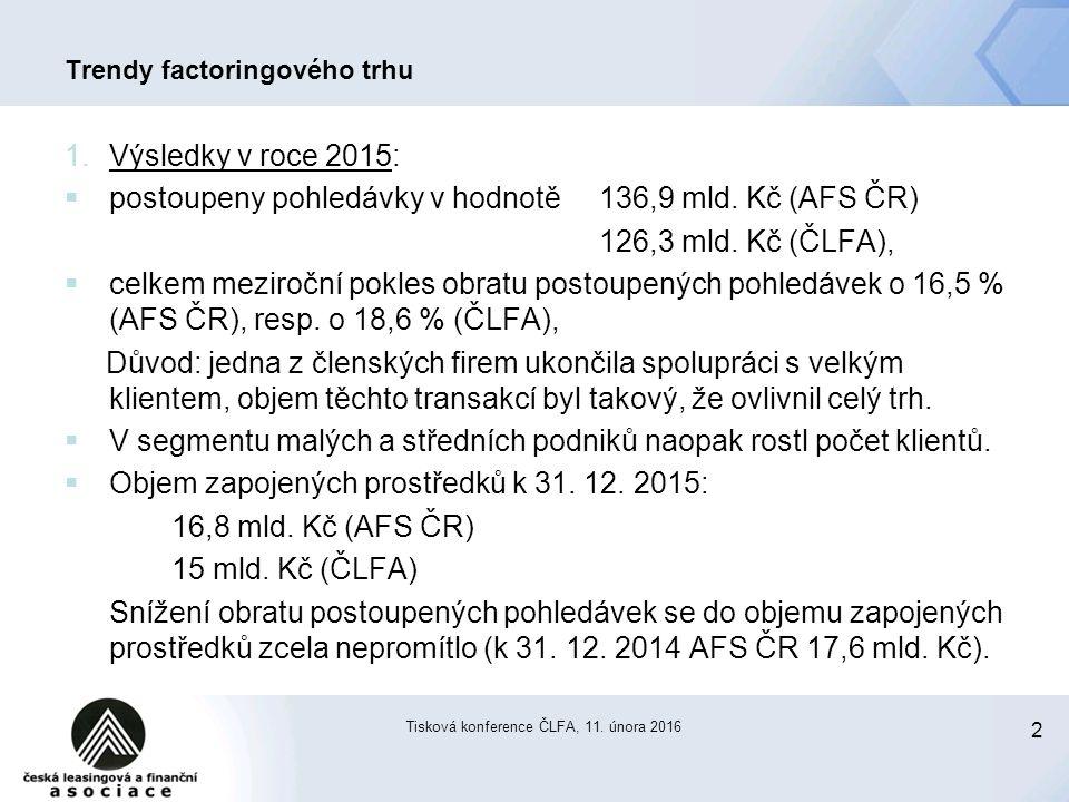 2 Tisková konference ČLFA, 11. února 2016 Trendy factoringového trhu 1.Výsledky v roce 2015:  postoupeny pohledávky v hodnotě 136,9 mld. Kč (AFS ČR)
