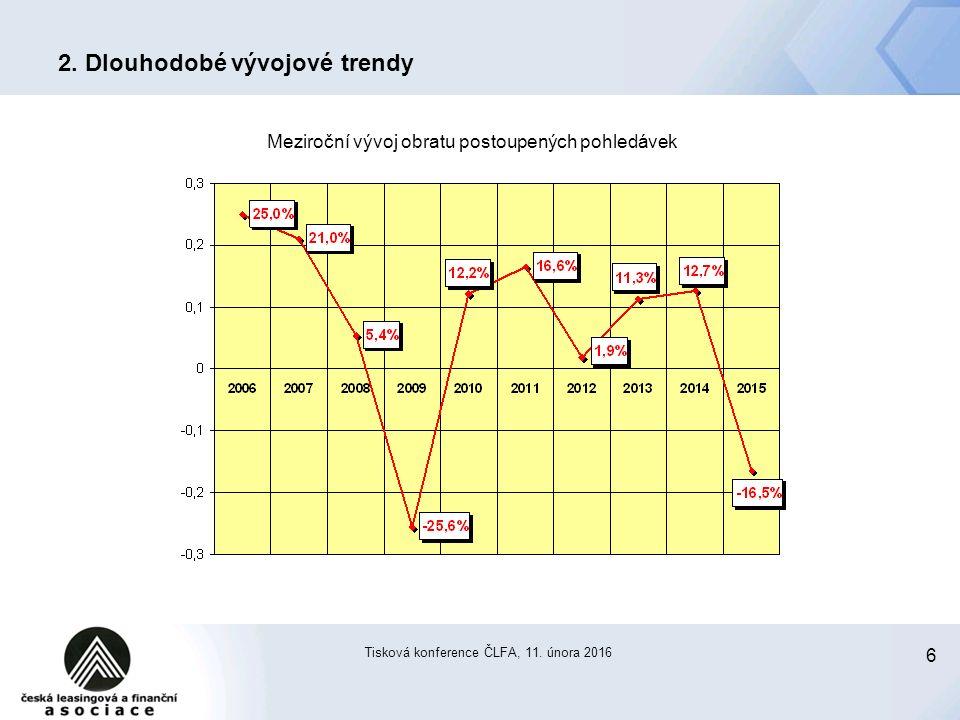 6 Tisková konference ČLFA, 11. února 2016 2. Dlouhodobé vývojové trendy Meziroční vývoj obratu postoupených pohledávek