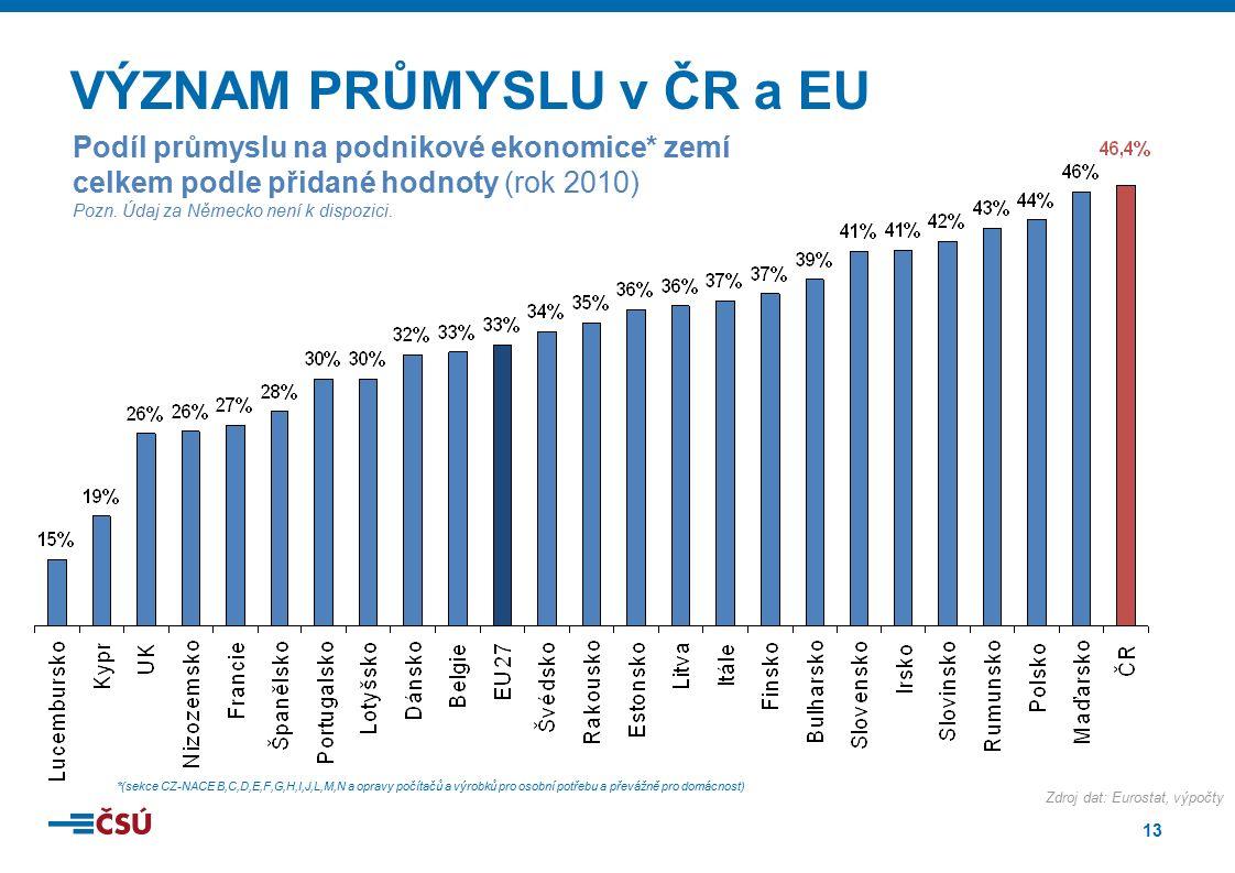 13 VÝZNAM PRŮMYSLU v ČR a EU Podíl průmyslu na podnikové ekonomice* zemí celkem podle přidané hodnoty (rok 2010) Pozn. Údaj za Německo není k dispozic