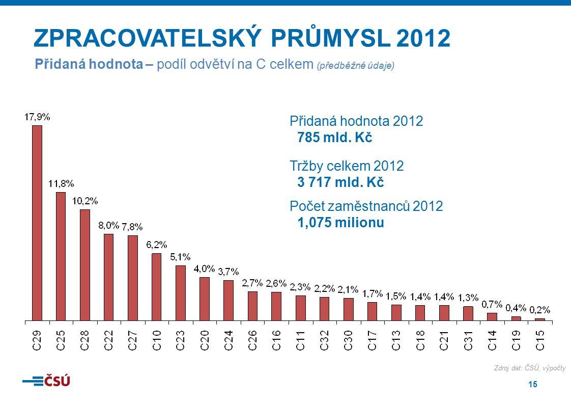 15 ZPRACOVATELSKÝ PRŮMYSL 2012 Přidaná hodnota – podíl odvětví na C celkem (předběžné údaje) Přidaná hodnota 2012 785 mld. Kč Tržby celkem 2012 3 717