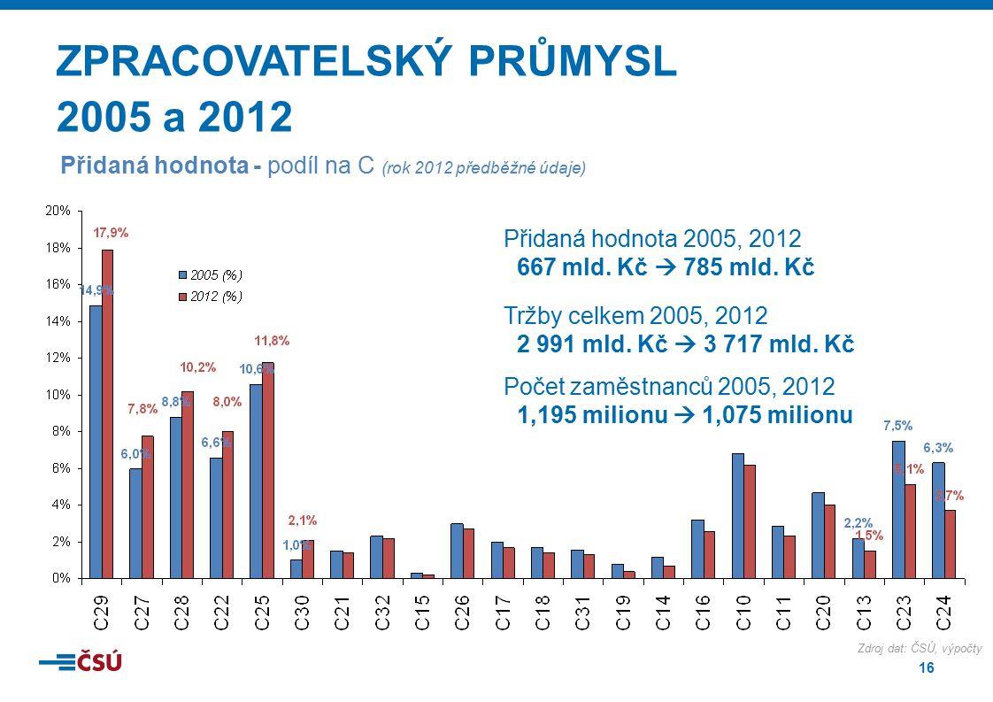 16 ZPRACOVATELSKÝ PRŮMYSL 2005 a 2012 Přidaná hodnota - podíl na C (rok 2012 předběžné údaje) Přidaná hodnota 2005, 2012 667 mld. Kč  785 mld. Kč Trž