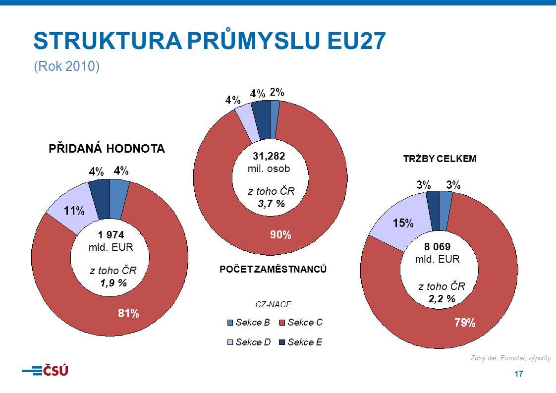 17 STRUKTURA PRŮMYSLU EU27 PŘIDANÁ HODNOTA POČET ZAMĚSTNANCŮ TRŽBY CELKEM 1 974 mld. EUR 31,282 mil. osob 8 069 mld. EUR (Rok 2010) z toho ČR 1,9 % z