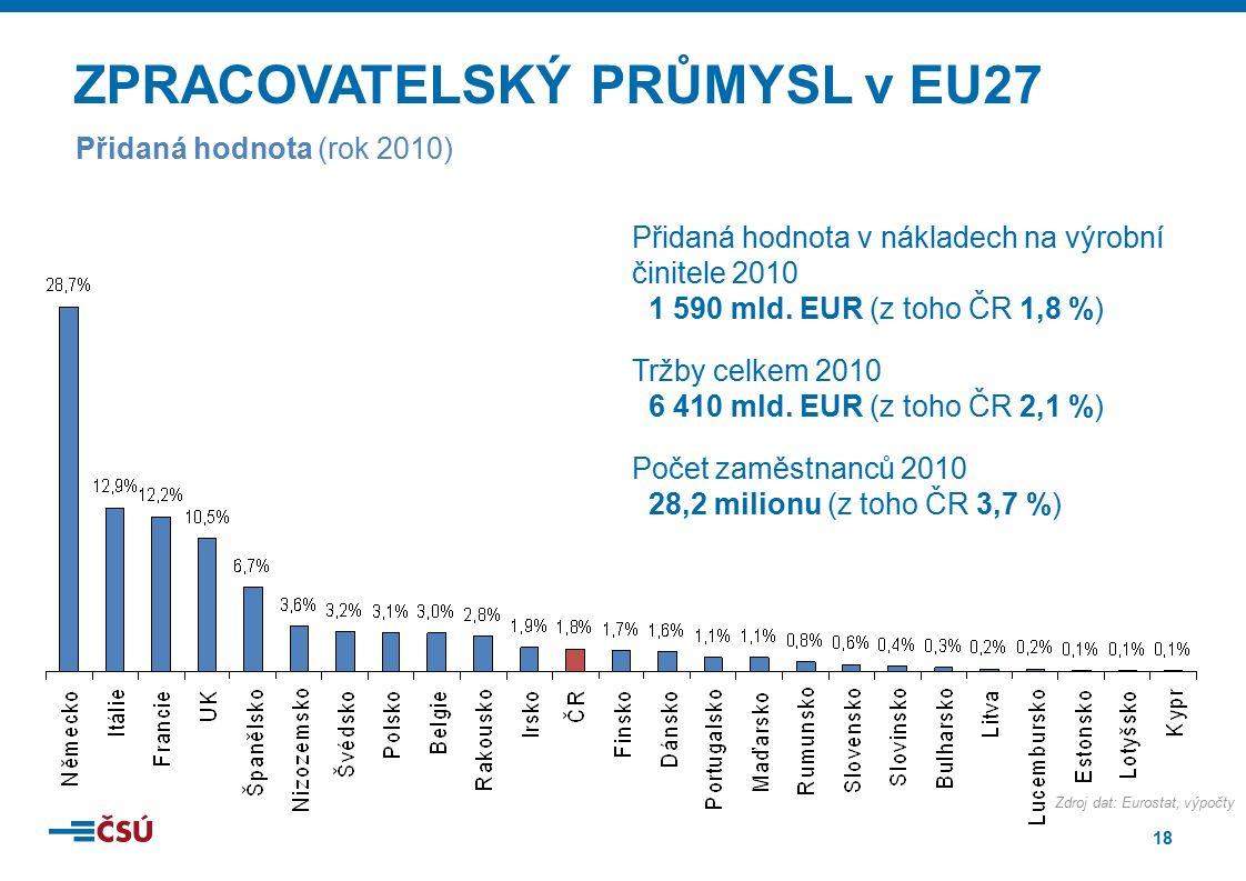 18 ZPRACOVATELSKÝ PRŮMYSL v EU27 Přidaná hodnota (rok 2010) Přidaná hodnota v nákladech na výrobní činitele 2010 1 590 mld. EUR (z toho ČR 1,8 %) Tržb