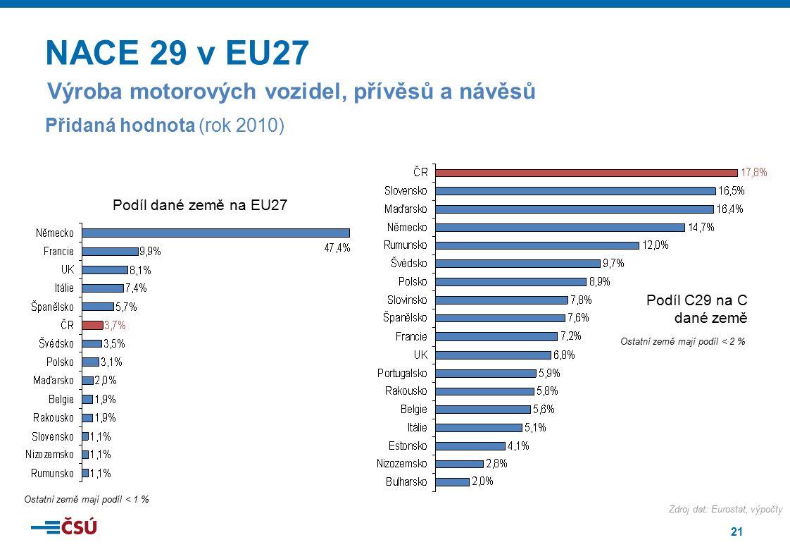 21 NACE 29 v EU27 Ostatní země mají podíl < 2 % Podíl C29 na C dané země Zdroj dat: Eurostat, výpočty Výroba motorových vozidel, přívěsů a návěsů Přid