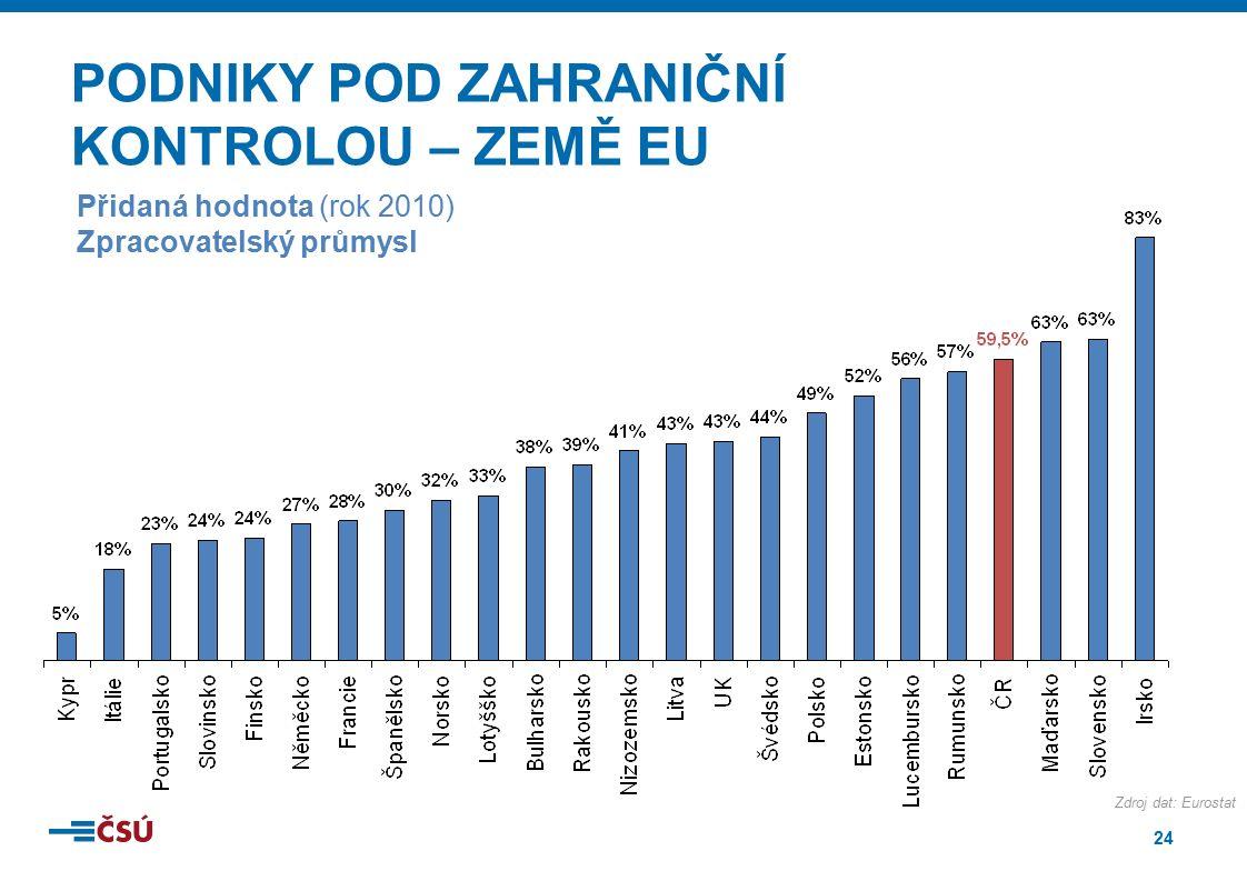 24 PODNIKY POD ZAHRANIČNÍ KONTROLOU – ZEMĚ EU Přidaná hodnota (rok 2010) Zpracovatelský průmysl Zdroj dat: Eurostat