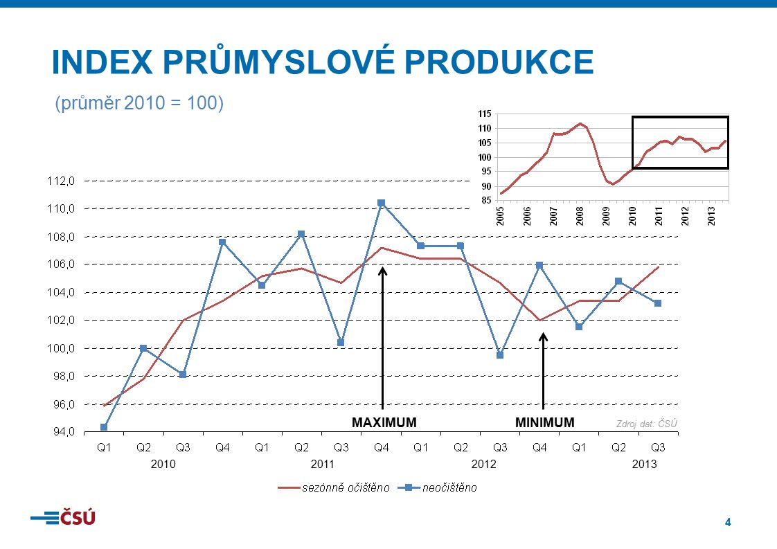 5 2010201120122013 sezónně očištěno DE+PL+AT+SK CZ EU 28 PT+IT+ES+EL MINIMUM Zdroj dat: ČSÚ, Eurostat, PRŮMYSLOVÁ PRODUKCE V EU (průměr 2010 = 100)