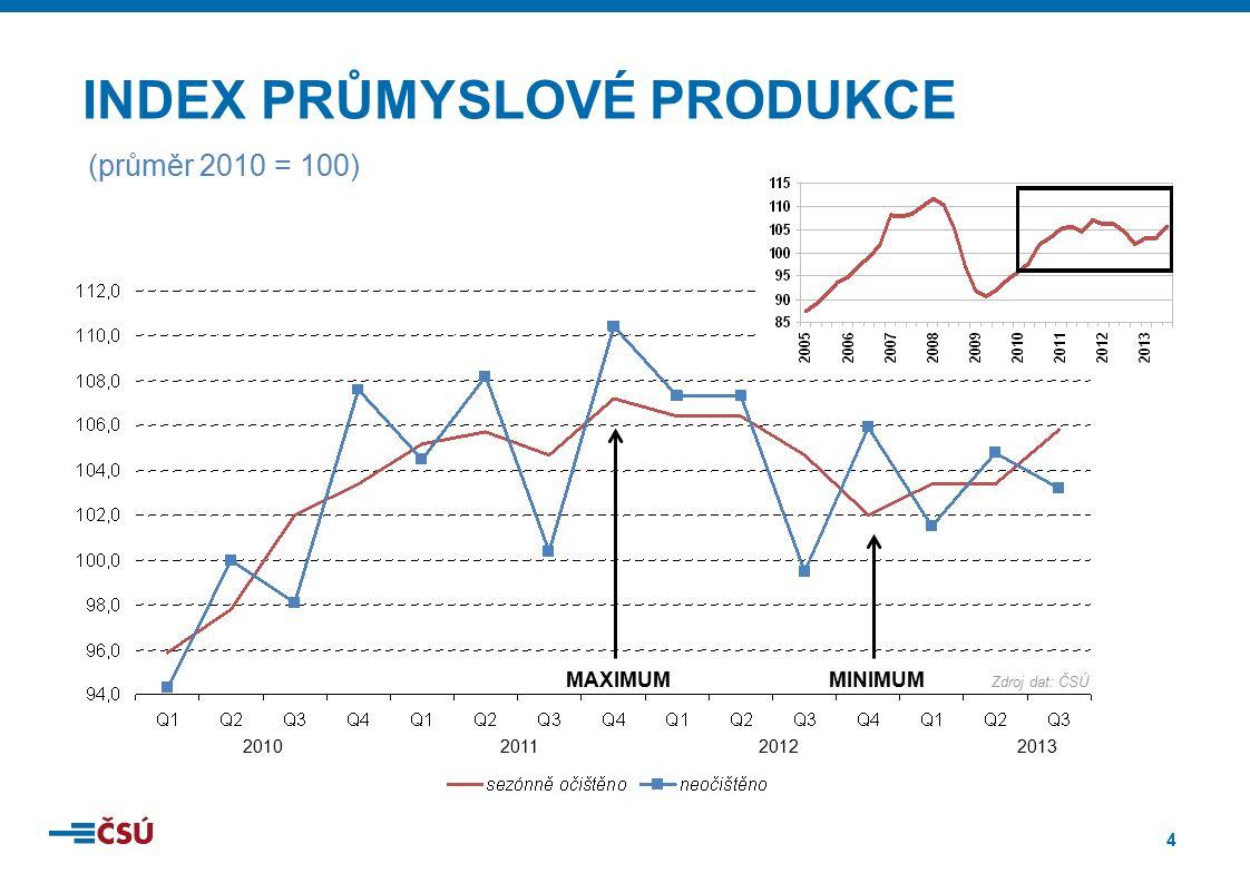 4 INDEX PRŮMYSLOVÉ PRODUKCE (průměr 2010 = 100) 2010201120122013 MINIMUMMAXIMUM Zdroj dat: ČSÚ