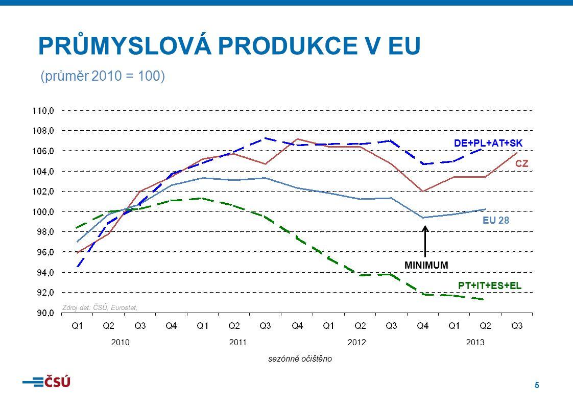 6 ■CZ-NACE 29 – Výroba motorových vozidel, přívěsů a návěsů ■ září: příspěvek +2,9 procentního bodu, růst o 17,8 % ■ 3.