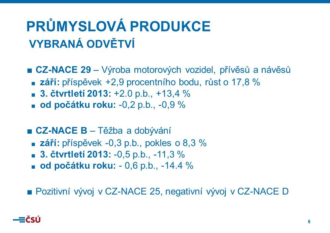 6 ■CZ-NACE 29 – Výroba motorových vozidel, přívěsů a návěsů ■ září: příspěvek +2,9 procentního bodu, růst o 17,8 % ■ 3. čtvrtletí 2013: +2.0 p.b., +13
