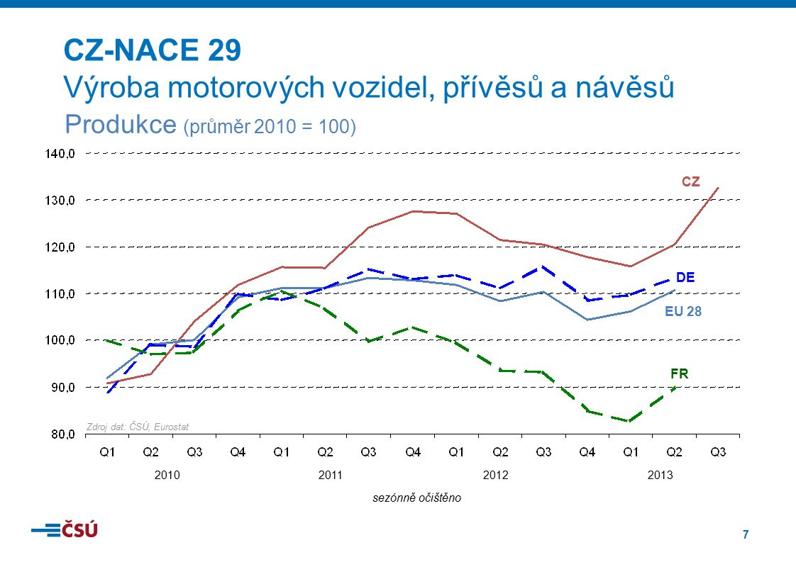 7 2010201120122013 sezónně očištěno DE CZ EU 28 FR Zdroj dat: ČSÚ, Eurostat CZ-NACE 29 Výroba motorových vozidel, přívěsů a návěsů Produkce (průměr 20