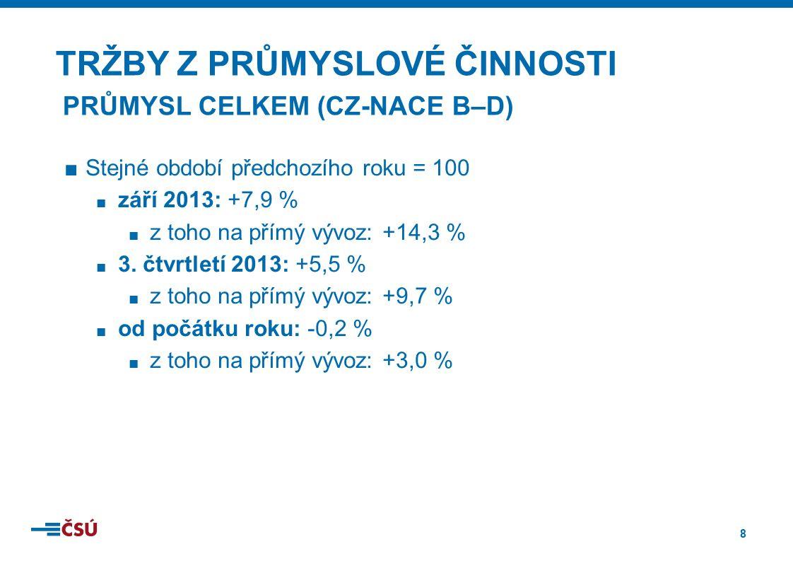 9 ■Stejné období předchozího roku = 100 ■ září 2013: +16,0 % ■ nové zakázky ze zahraničí: +18,9 % ■ 3.