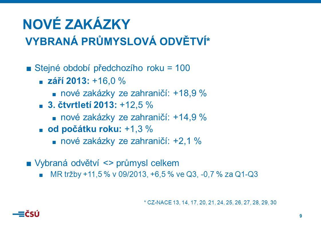 20 NACE 29 v ČR PŘIDANÁ HODNOTA 140,3 mld.Kč POČET ZAMĚSTNANCŮ TRŽBY CELKEM 148,5 tis.