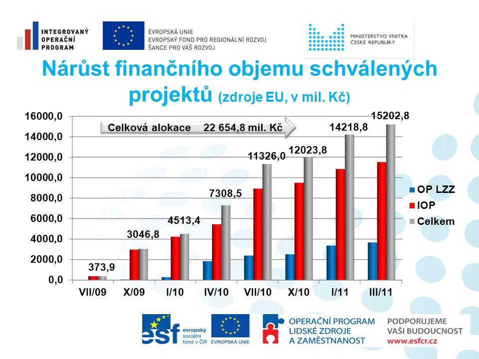 Nárůst finančního objemu schválených projektů (zdroje EU, v mil.