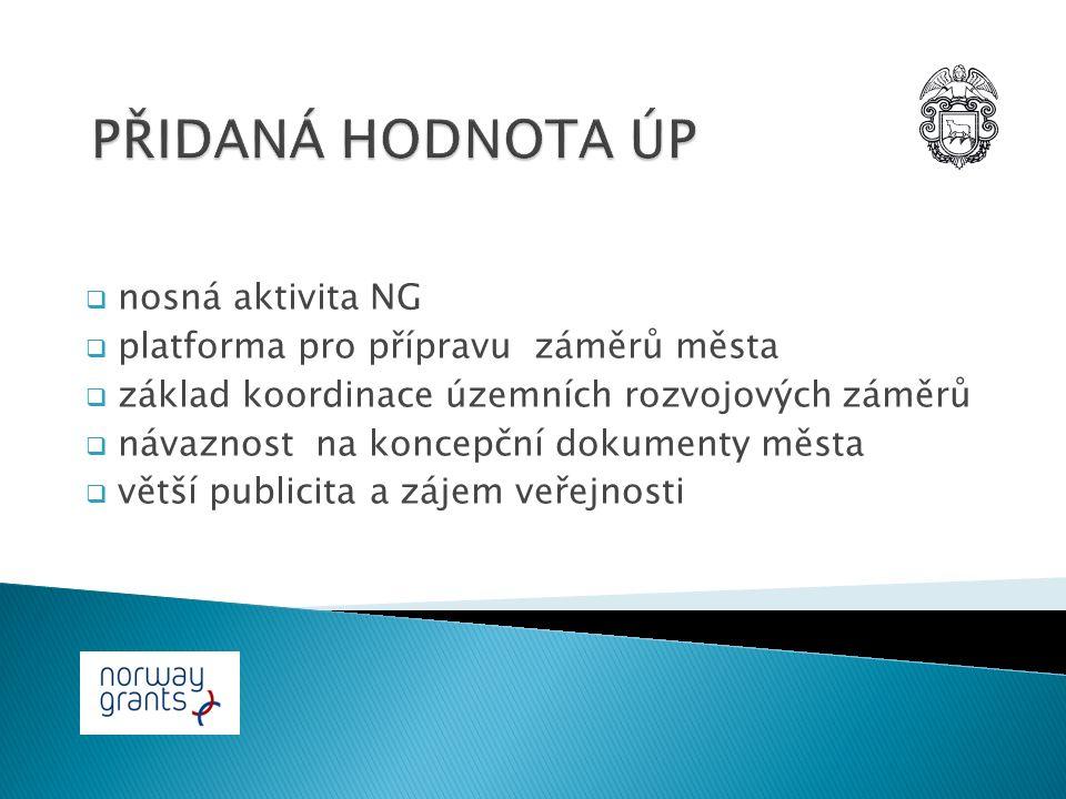  nosná aktivita NG  platforma pro přípravu záměrů města  základ koordinace územních rozvojových záměrů  návaznost na koncepční dokumenty města  větší publicita a zájem veřejnosti