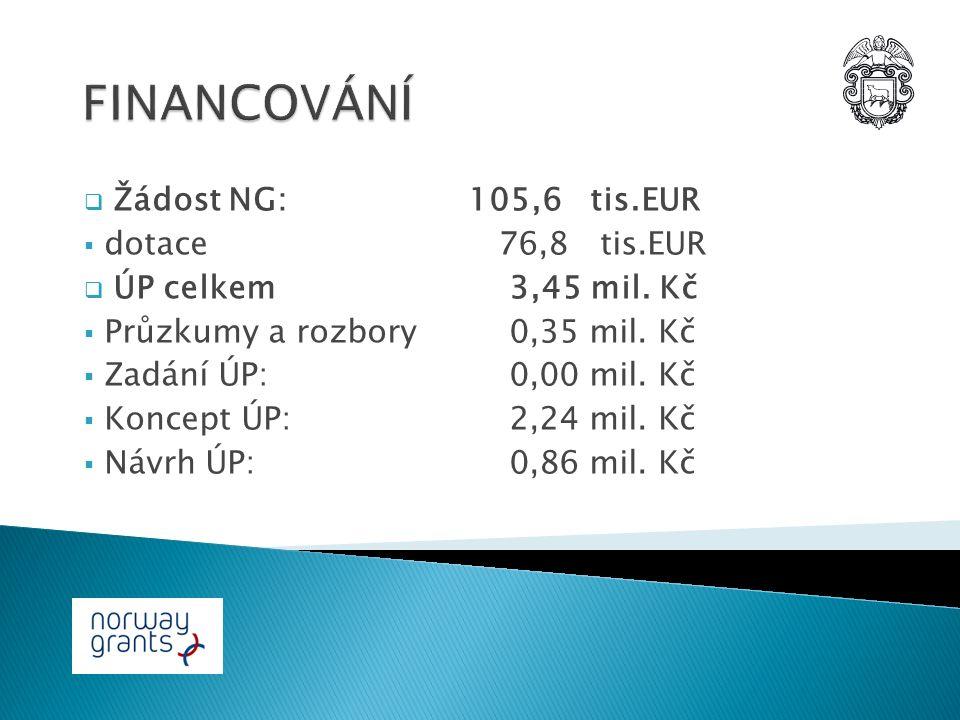  Žádost NG:105,6 tis.EUR  dotace 76,8 tis.EUR  ÚP celkem 3,45 mil.