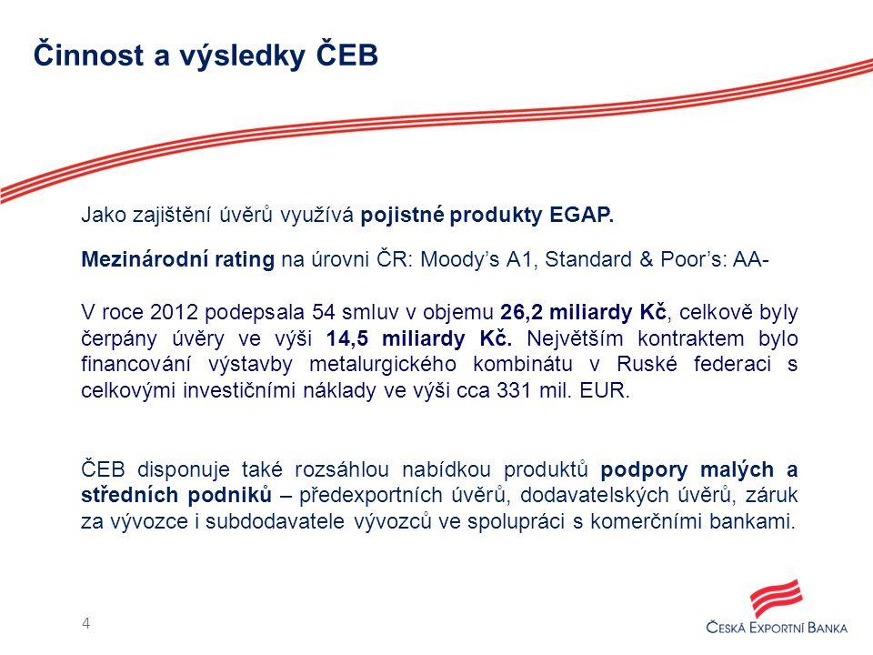Činnost a výsledky ČEB Jako zajištění úvěrů využívá pojistné produkty EGAP. Mezinárodní rating na úrovni ČR: Moody's A1, Standard & Poor's: AA- V roce