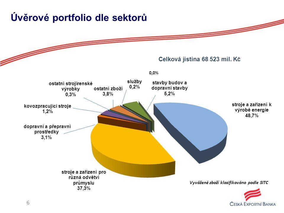 6 Úvěrové portfolio dle sektorů
