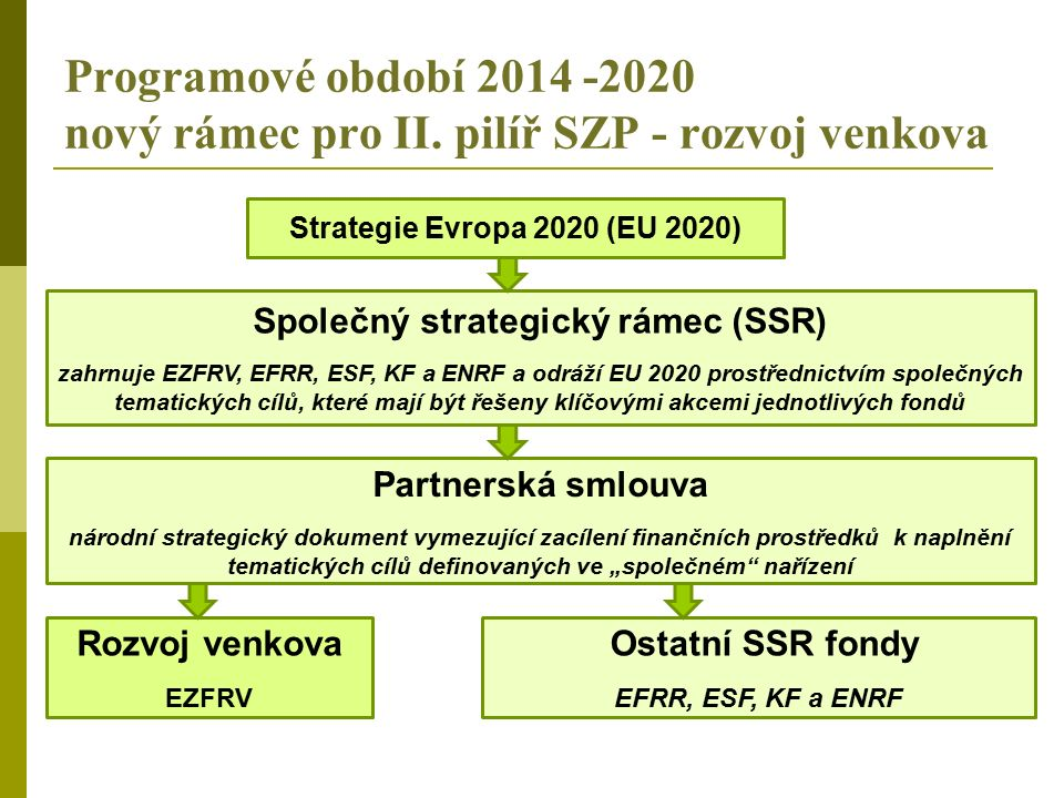 Programové období 2014 -2020 nový rámec pro II. pilíř SZP - rozvoj venkova Strategie Evropa 2020 (EU 2020) Společný strategický rámec (SSR) zahrnuje E