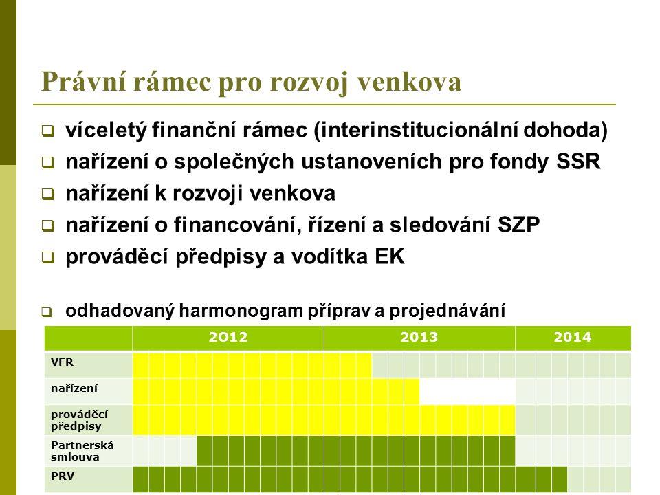 Právní rámec pro rozvoj venkova  víceletý finanční rámec (interinstitucionální dohoda)  nařízení o společných ustanoveních pro fondy SSR  nařízení k rozvoji venkova  nařízení o financování, řízení a sledování SZP  prováděcí předpisy a vodítka EK  odhadovaný harmonogram příprav a projednávání 2O1220132014 VFR nařízení prováděcí předpisy Partnerská smlouva PRV