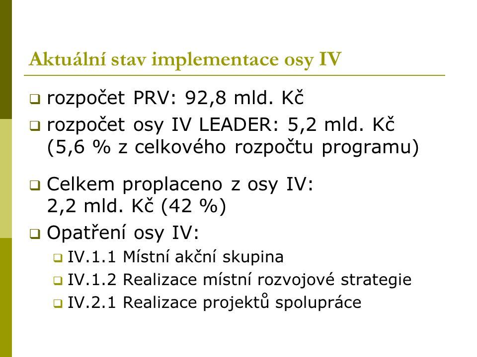 Aktuální stav implementace osy IV  rozpočet PRV: 92,8 mld. Kč  rozpočet osy IV LEADER: 5,2 mld. Kč (5,6 % z celkového rozpočtu programu)  Celkem pr