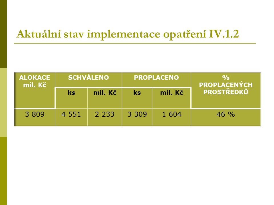 Aktuální stav implementace opatření IV.1.2