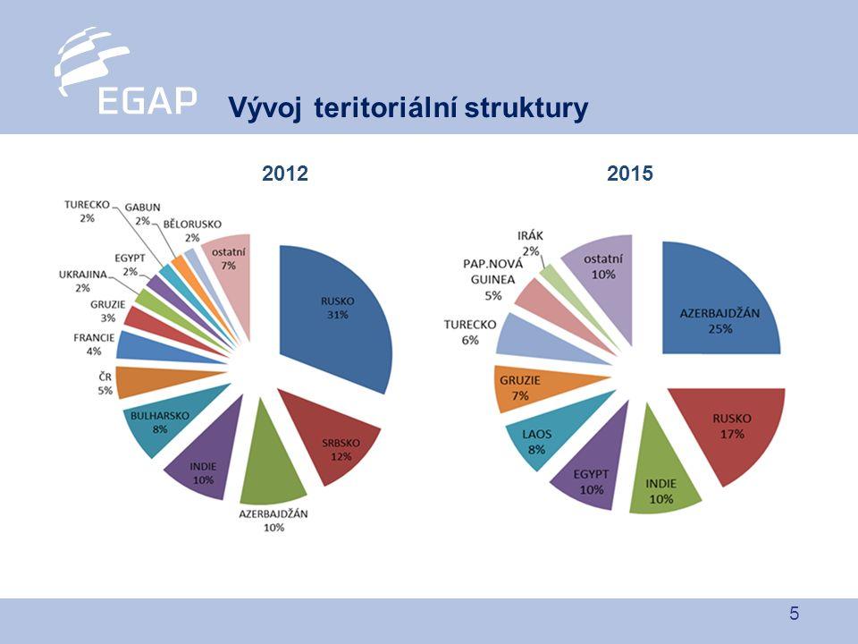 5 Vývoj teritoriální struktury 20122015
