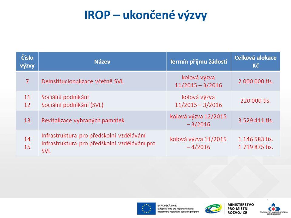 IROP – ukončené výzvy Číslo výzvy NázevTermín příjmu žádostí Celková alokace Kč 7Deinstitucionalizace včetně SVL kolová výzva 11/2015 – 3/2016 2 000 0