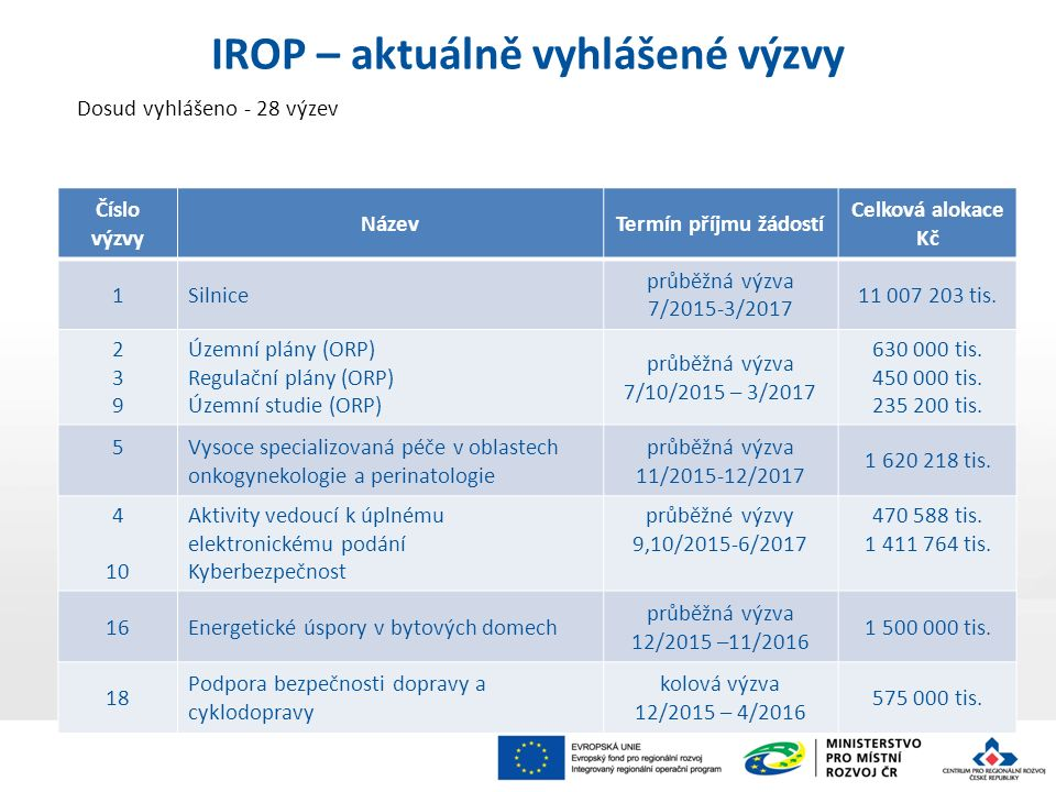 Dosud vyhlášeno - 28 výzev IROP – aktuálně vyhlášené výzvy Číslo výzvy NázevTermín příjmu žádostí Celková alokace Kč 1Silnice průběžná výzva 7/2015-3/2017 11 007 203 tis.