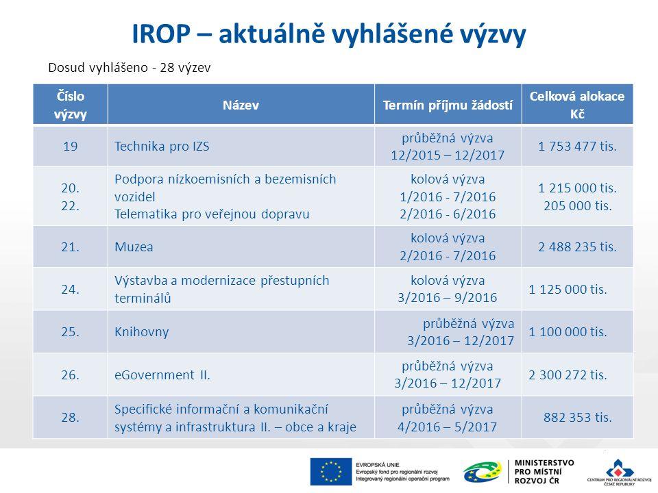 Dosud vyhlášeno - 28 výzev IROP – aktuálně vyhlášené výzvy Číslo výzvy NázevTermín příjmu žádostí Celková alokace Kč 19Technika pro IZS průběžná výzva 12/2015 – 12/2017 1 753 477 tis.
